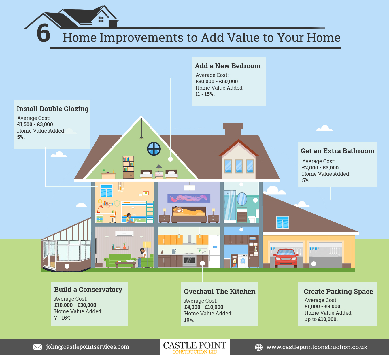 6 Home Improvements To Increase Your Home's Value