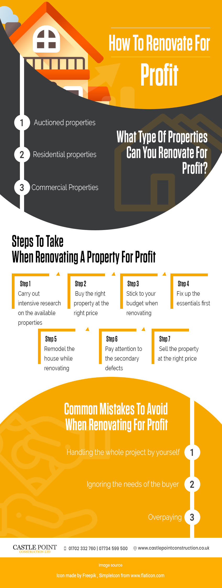 How-To-Renovate-For-Profit infographic