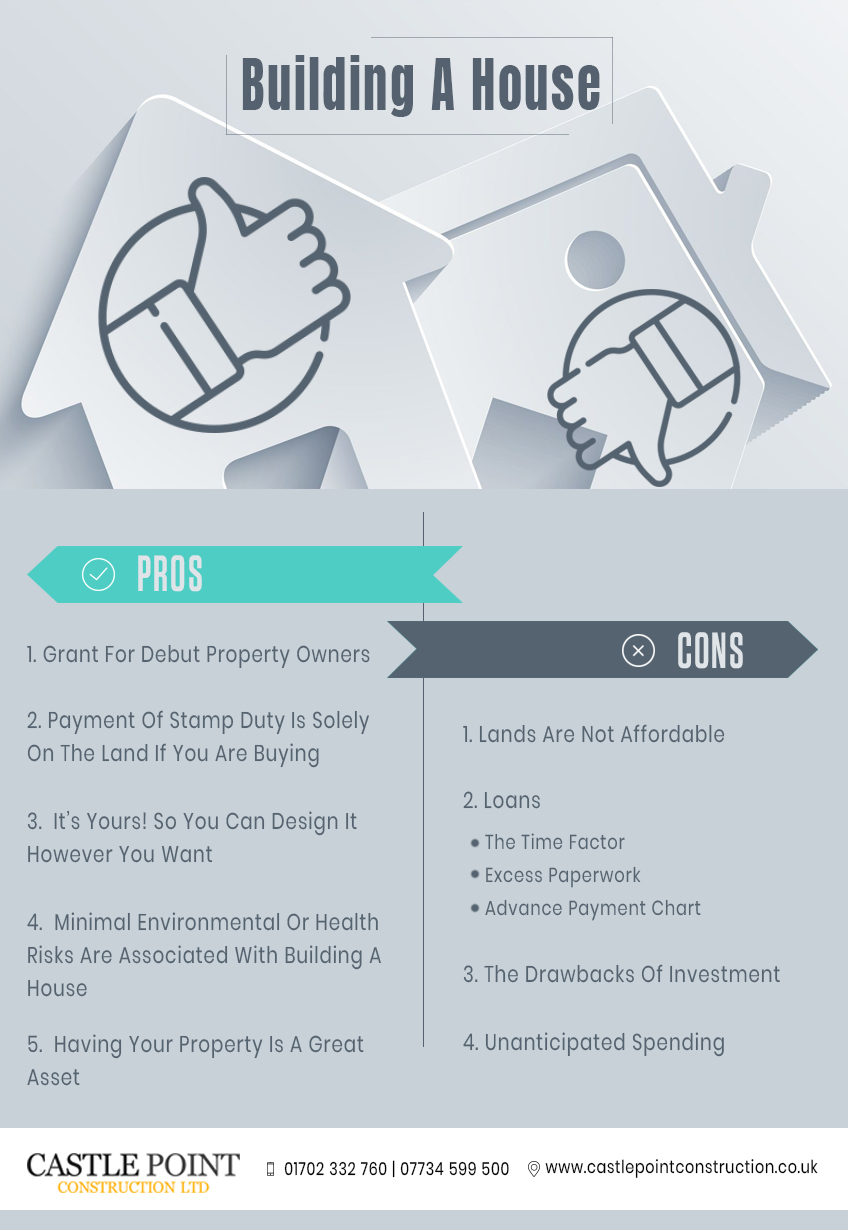 Building-A-House infographic