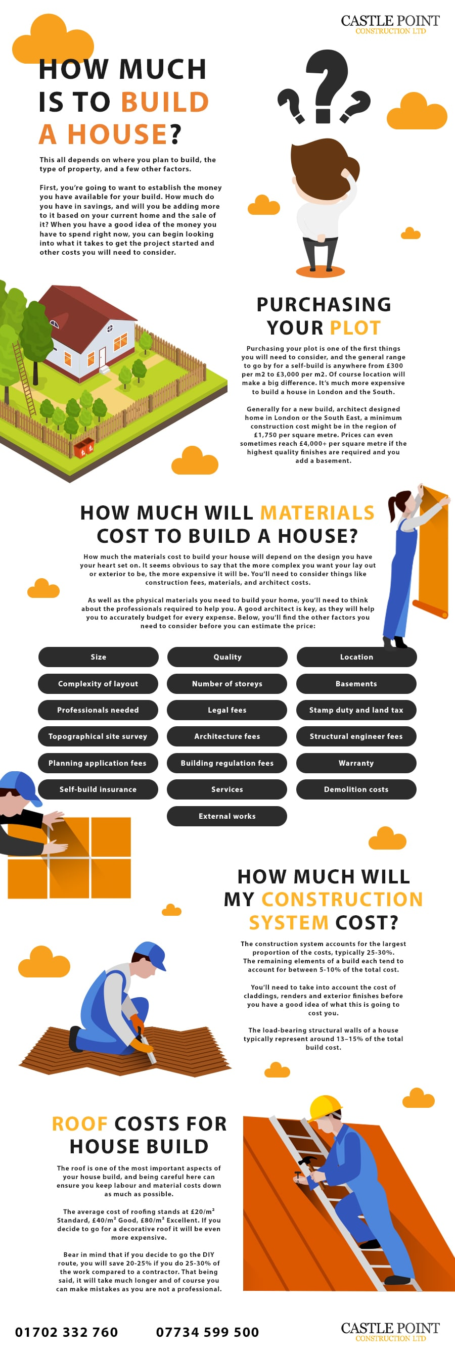 cost to build a house infographic